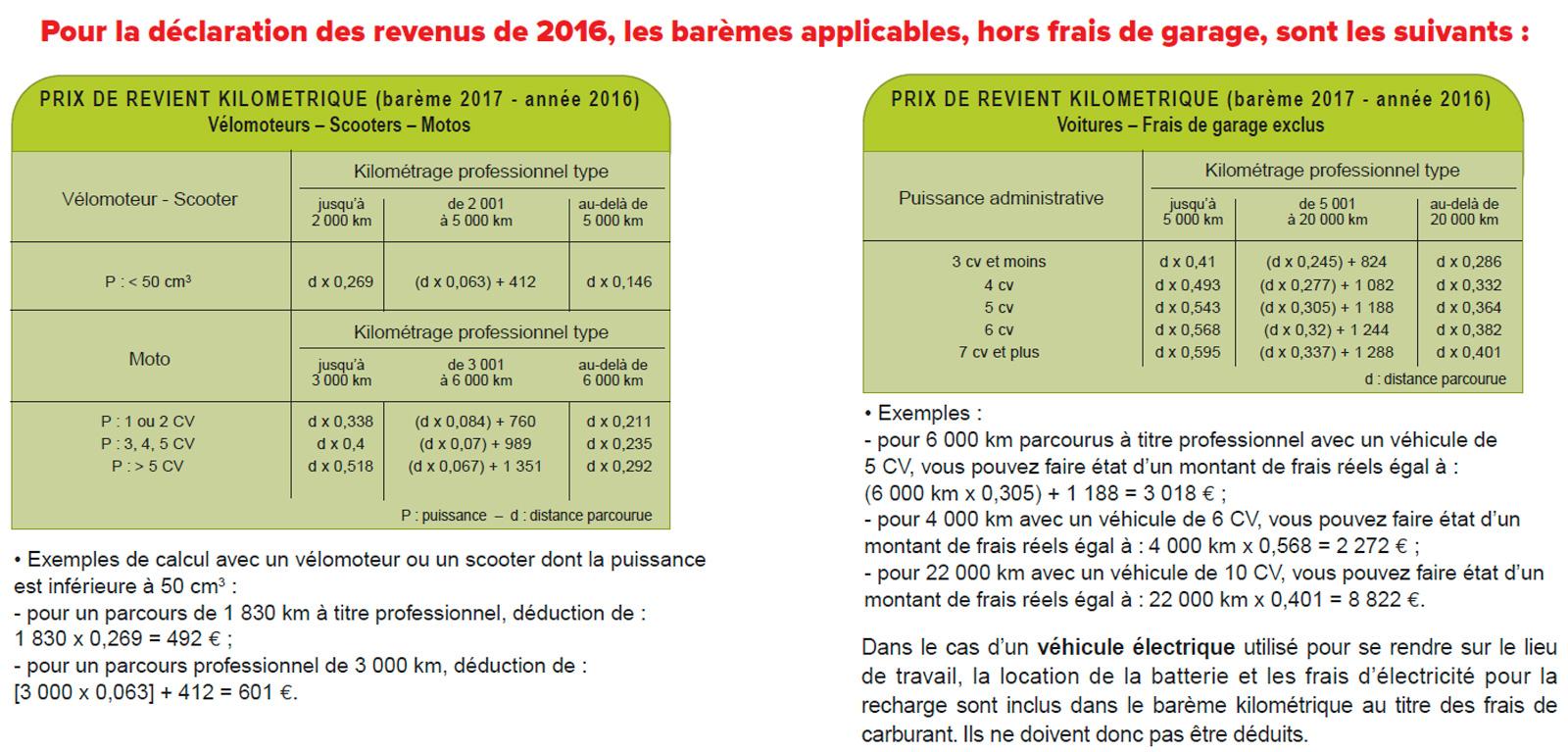 Declaration Des Revenus Frais Deductibles Force Ouvriere